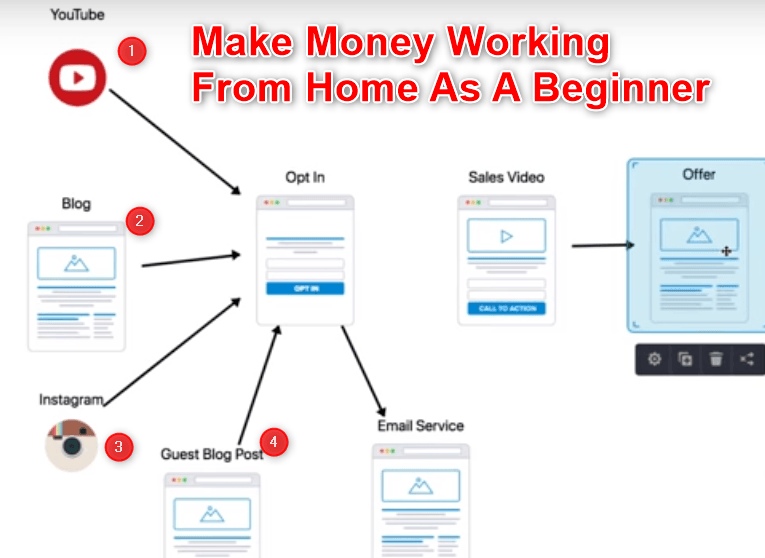 Make money from home as a beginner